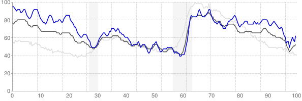 Beckley, West Virginia monthly unemployment rate chart